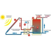 Солнечный коллектор круглогодичный Altek SC-LH2-15
